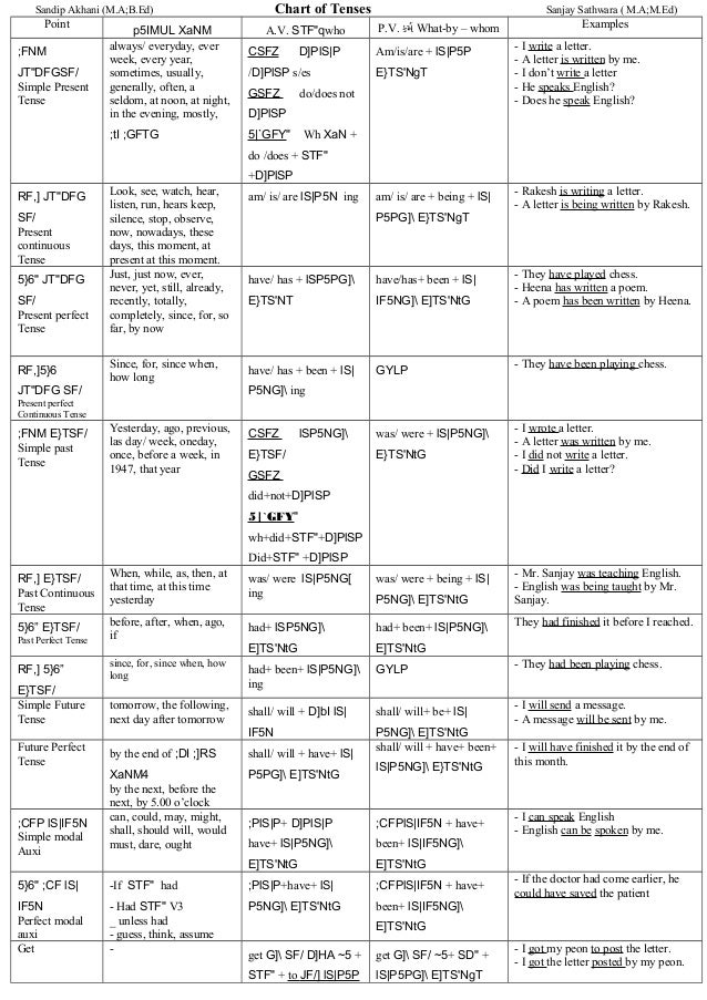 English all tenses chart for Table o present libramont