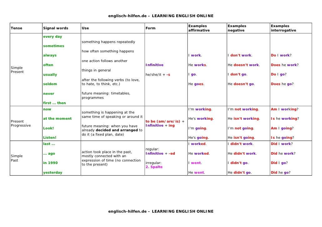 englisch-hilfen.de – LEARNING ENGLISH ONLINE ...