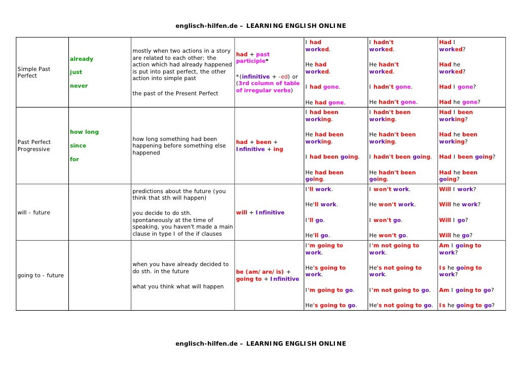 English grammar tenses table pictures to pin on pinterest for 12 tenses table