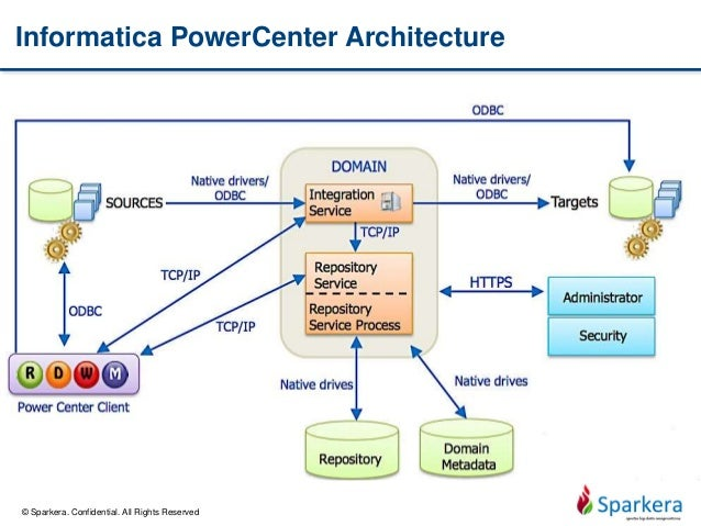 Ten tools for ten big data areas 01 informatica for Informatica 9 architecture