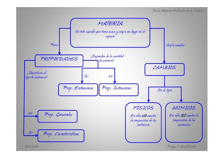 Teoría atómico molecular. pulgas 1º bach