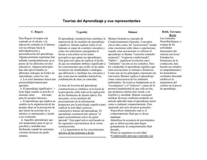Teorías del Aprendizaje y sus representantes           C. Rogers                                  Vygostky                ...