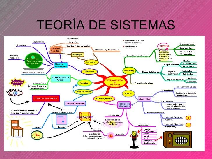 Teoria de sistemas (expo)