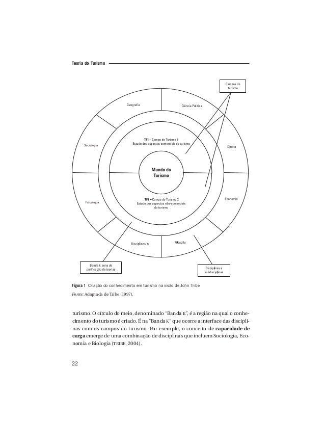 sociologia do lazer e do turismo pdf