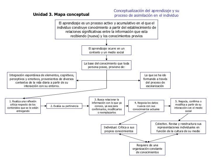 Unidad 3. Mapa conceptual Conceptualización del aprendizaje y su proceso de asimilación en el individuo El aprendizaje es ...
