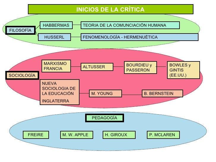 INICIOS DE LA CRÍTICA FILOSOFÍA SOCIOLOGÍA PEDAGOGÍA HABBERMAS HUSSERL MARXISMOFRANCIA NUEVA SOCIOLOGIA DE LA EDUCACIÓN IN...
