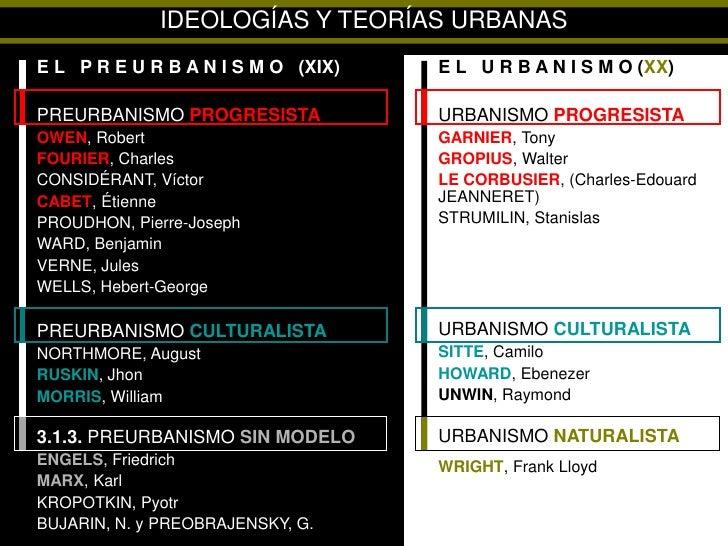 Urbanismo II, Unidad III, Anexo 1