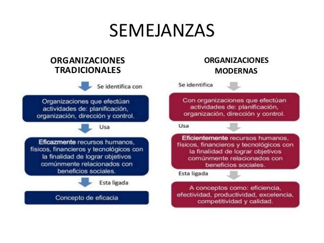 Organizaciones tradicionales organizaciones actuales for Oficina tradicional y moderna