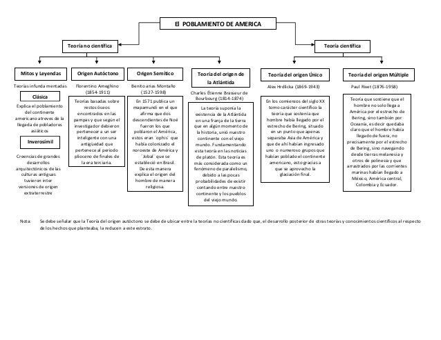 Mapa conceptual de las Teorias sobre el poblamiento de América (tema 2)
