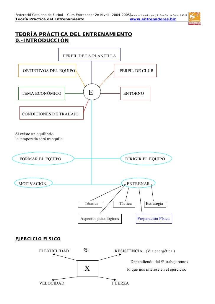 Federació Catalana de Futbol – Curs Entrenador 2n Nivell (2004-2005)Apuntes tomados por J.F. Rey García Grupo CAR-BTeoría ...