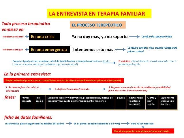 LA ENTREVISTA EN TERAPIA FAMILIAR Todo proceso terapéutico empieza en:  EL PROCESO TEREPÉUTICO Ya no doy más, ya no soport...