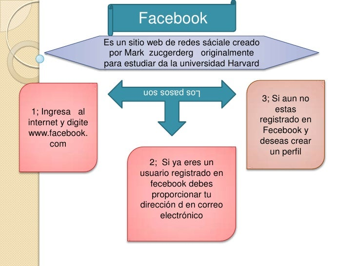 Facebook                    Es un sitio web de redes sáciale creado                     por Mark zucgerderg originalmente ...