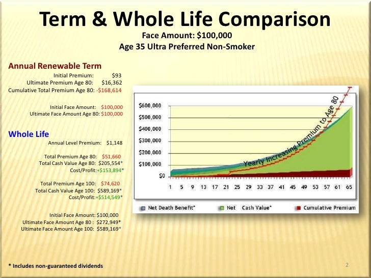 an essay on term versus whole life Most insurance companoes dont inform their clients that 2 different life insurance policies are available term insurance is better and about 3 times cheaper.