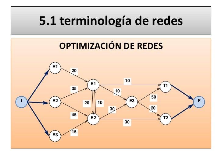 Terminologia de teoria de redes