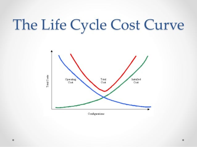 Construction Project Life Cycle Diagram Construction