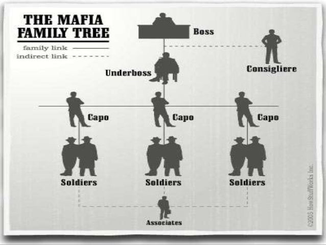 Mafia, siglo XX