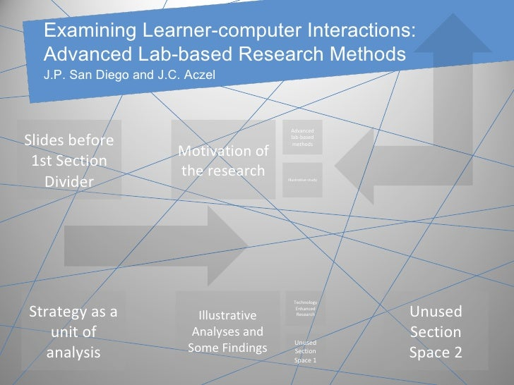 Examining Learner-computer Interactions: Advanced Lab-based Research Methods Slides before 1st Section Divider Motivation ...