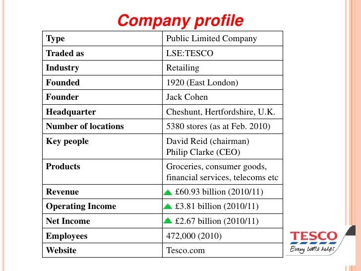 a business report on the tesco company Tesco is a large uk grocery firm and retailer whose main competitors are asda,  sainsbury's  find out which companies compete with tesco  retirement  personal finance trading tech life stages small business bitcoin   according to customer surveys and reports on brand strength, sainsbury's is  regarded as.