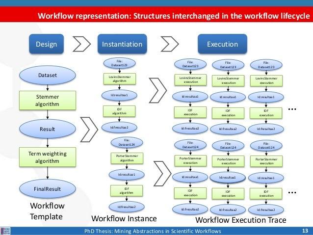 Business Dissertation Structure
