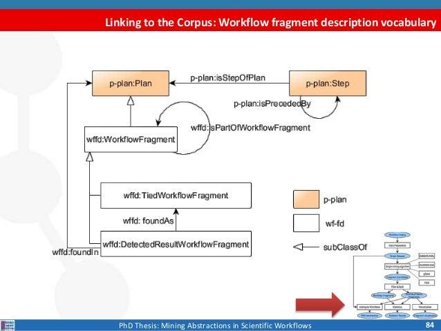phd thesis limitations