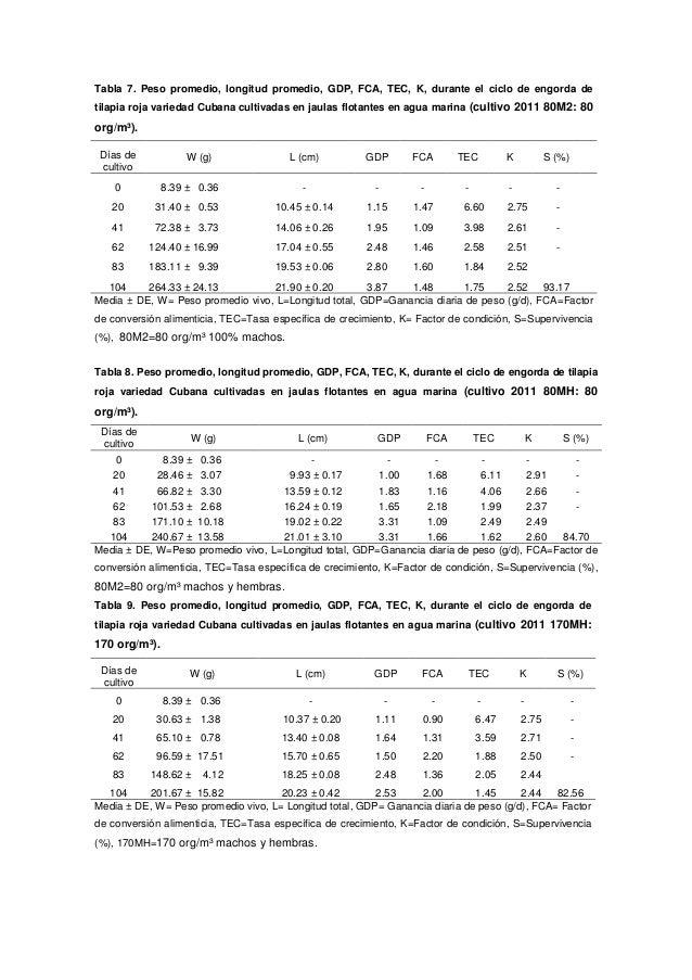 Crecimiento y supervivencia de tilapia roja h brida for Tabla de alimentacion para tilapia roja
