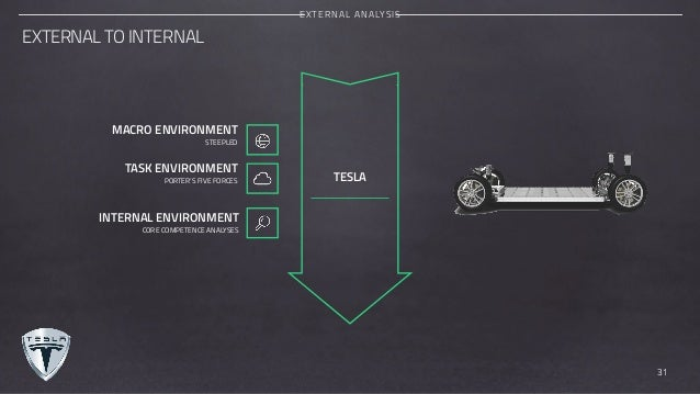 tesla motors external analyis essay Strategic audit of tesla motors using the guides and resource suggestions listed in chapter 12  external environment a  literary analysis essay.