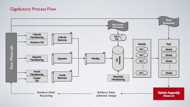 Tesla Lithium Battery Gigafactory Presentation