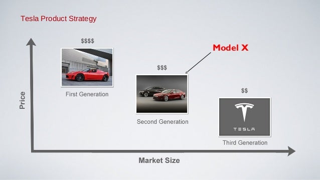 tesla motors marketing strategy Tesla's mission is to accelerate the world's transition to sustainable energy we hire the world's best and brightest people to help make this future a reality every tesla is designed to be.