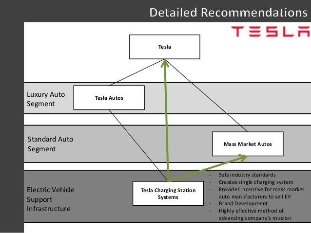Tesla Strategy