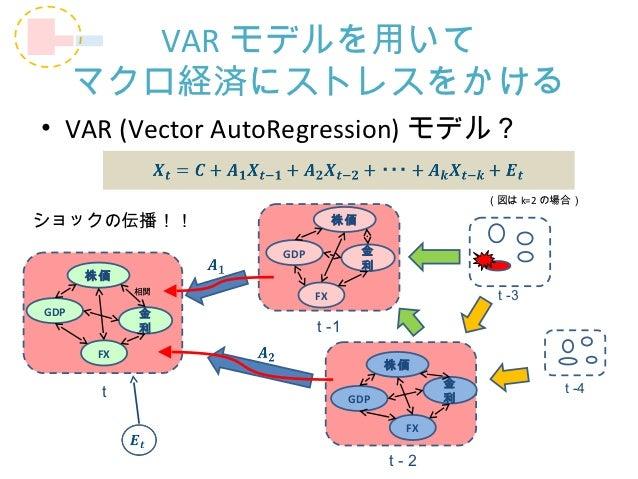 VAR モデルを用いて      マクロ経済にストレスをかける• VAR (Vector AutoRegression) モデル?                                               (図は k=2 の場...