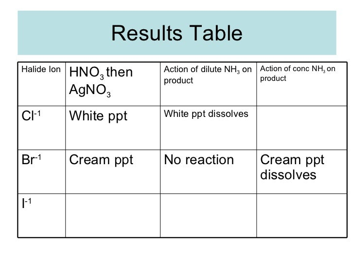 test for cations and anions Identification of unknown anions in solution what is that chemical you will then test some unknown anions and identify them using your anions reagents chloride ion [nacl] hno 3 and agno 3 sulfate ion.