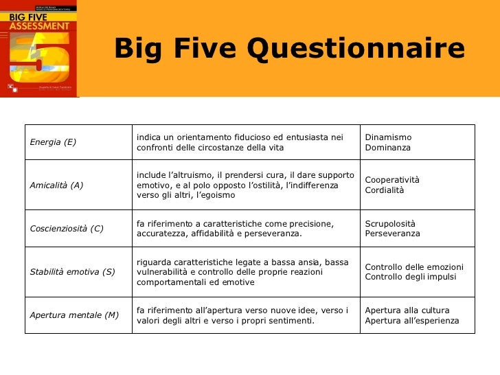 big five test Larvik