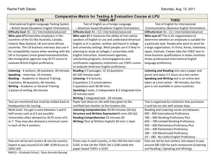 Testing & evaluation matrix rfz