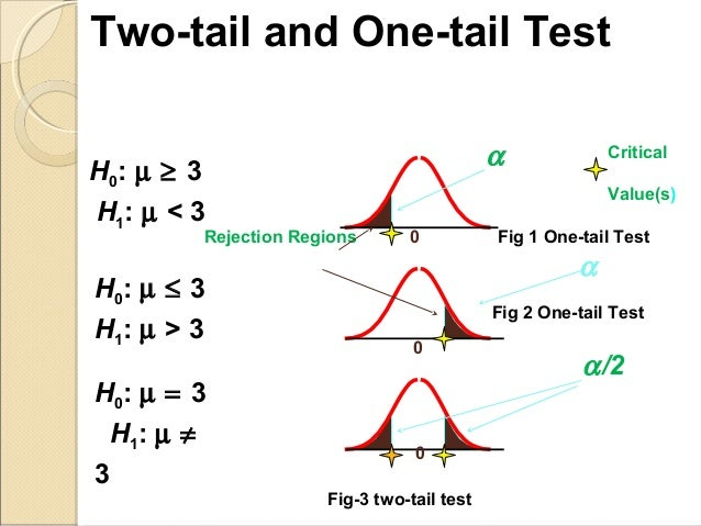 Statistical Hypothesis Testing Overview - Statistics By Jim