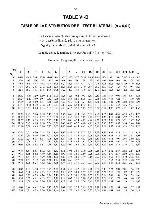 Tests relatifs aux variances et aux moyennes for Table quantile loi normale