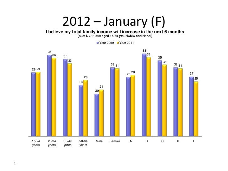 2012 – January (F)            I believe my total family income will increase in the next 6 months                         ...