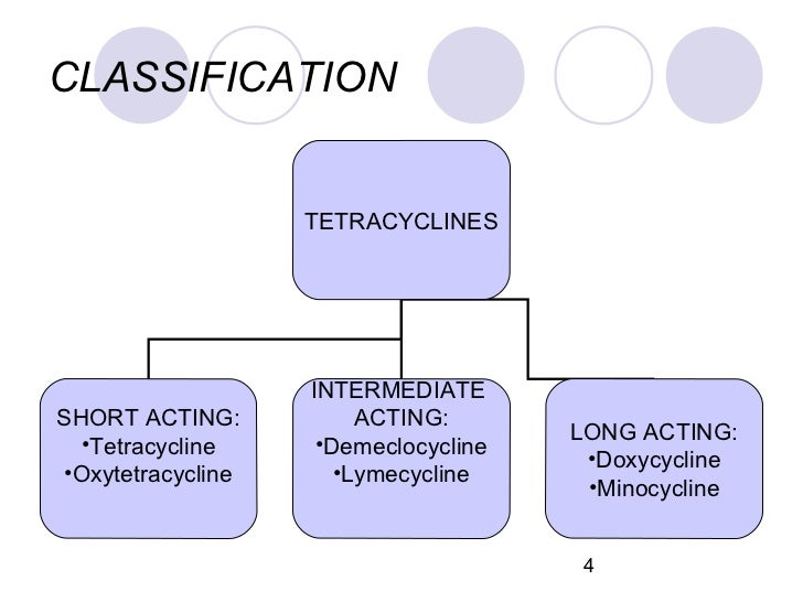 Tetracycline Antibiotics: Mode of Action, Applications ...