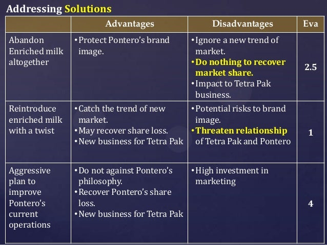 tetrapack pontero milk Cases and articles archive read business cases and articles related to our products and business all over the world.