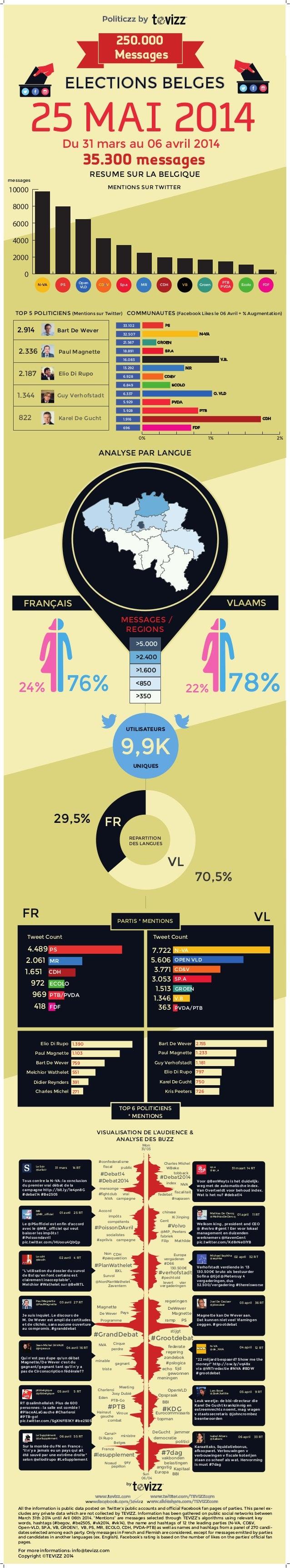 Du 31 mars au 06 avril 2014 ELECTIONS BELGES Politiczz by 25 MAI 2014 RESUME SUR LA BELGIQUE ANALYSE PAR LANGUE FRANÇAIS V...