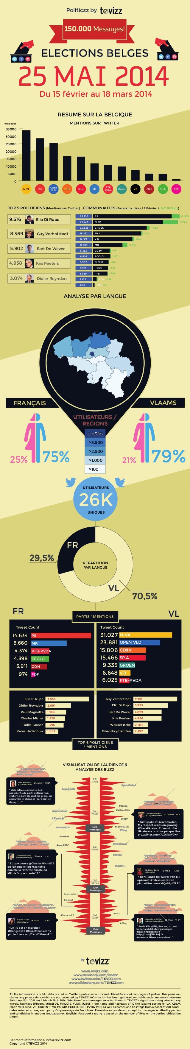 TEVIZZ Infographics About #Politiczz Study on Social Networks