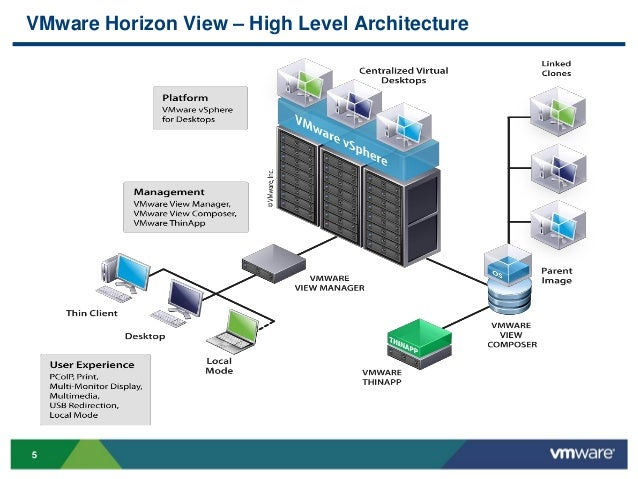 Vmworld 2013 health care applications characterization in for Horizon 7 architecture