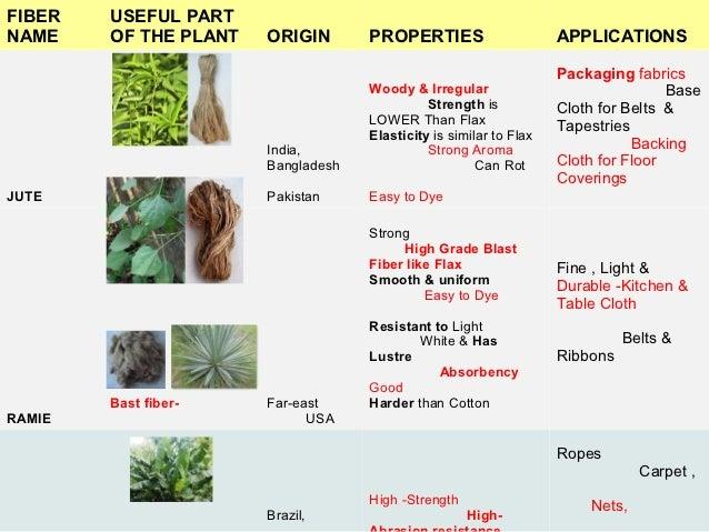 Types Of Mattresses >> Tex,5 fibers