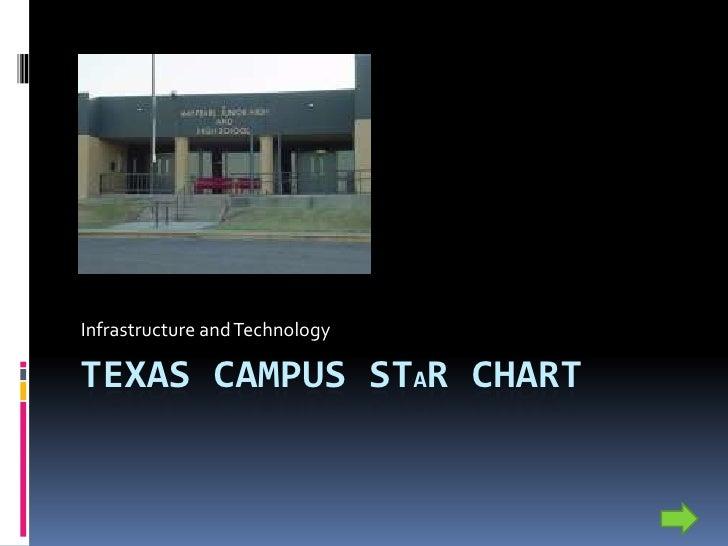 Texas Campus Star Chart