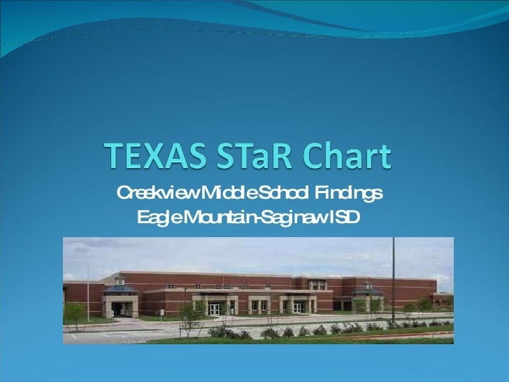 Creekview Middle School Findings Eagle Mountain-Saginaw ISD