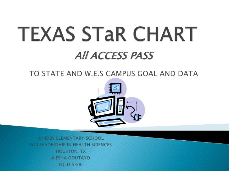 TEXAS STaR CHART<br />All ACCESS PASS <br />TO STATE AND W.E.S CAMPUS GOAL AND DATA<br />WHIDBY ELEMENTARY SCHOOL<br />FOR...