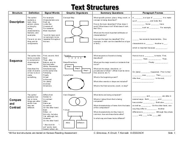 Text structure magazine lessons tes teach text structure master chart sciox Gallery