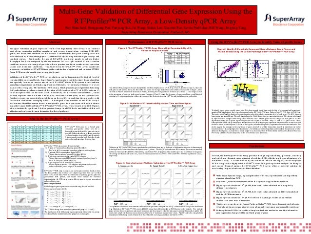 Multi-Gene Validation of Differential Gene Expression Using the RT2Profiler™ PCR Array, a Low-Density qPCR Array Ray Blanc...