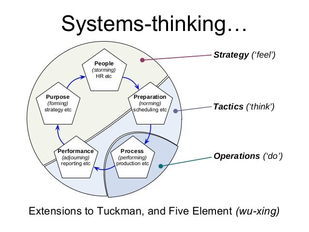 Thesis systems thinking