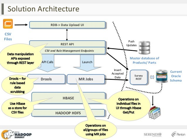 A scalable data transformation framework using hadoop for Hadoop 2 architecture