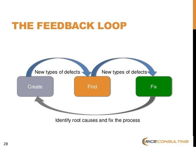 Testing Feedback Loop 28 The Feedback Loop Find Fix